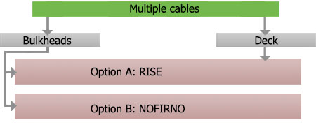 FC oilgas cables multiple