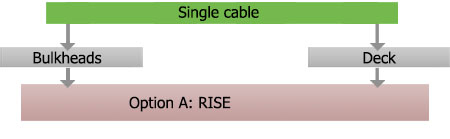 FC oilgas cables single